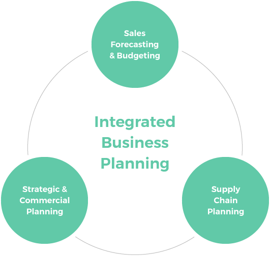 Put the Ibp Integrated Business Planning you
